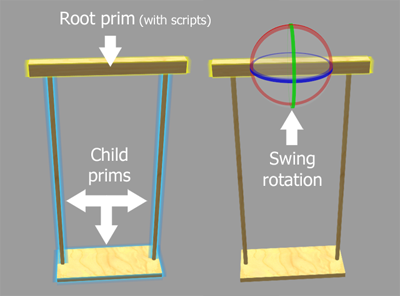 Handy's Swing System - instructions
